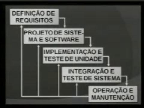 Aula 02 de Engenharia de Software - Parte 01