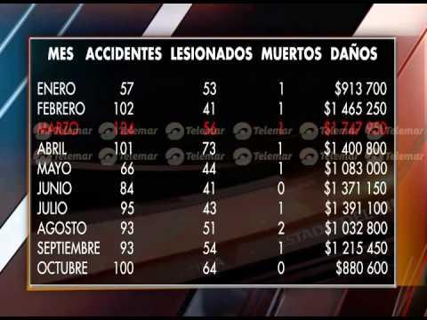 Van 915 accidentes automovilísticos al año TN 12 11 14 2