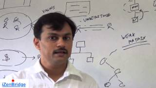 PMP®  | Organizational Influences & Project Life Cycle | PMBOK 5 | Lesson 2 : Part 1