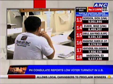 PH consulate reports low voter turnout in US