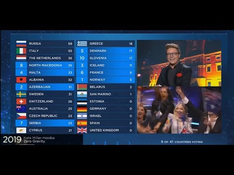 All 12 points go to Australia |Eurovision 2019|