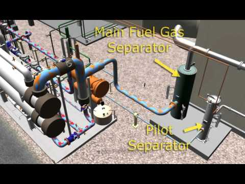 Combustion  Turbine - Fuel Gas System