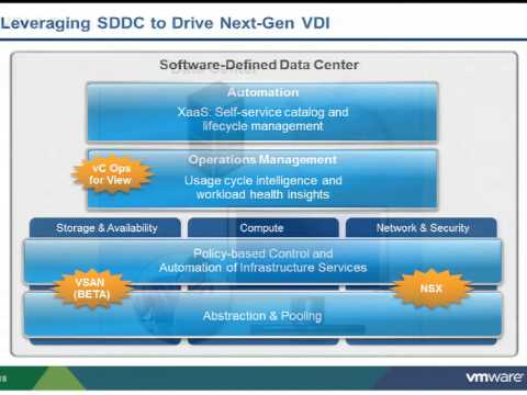 VMworld 2013: Session EUC7370-S - The Software-Defined Data Center Meets End User Computer