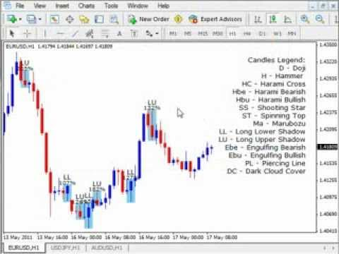 Japanese candlesticks software