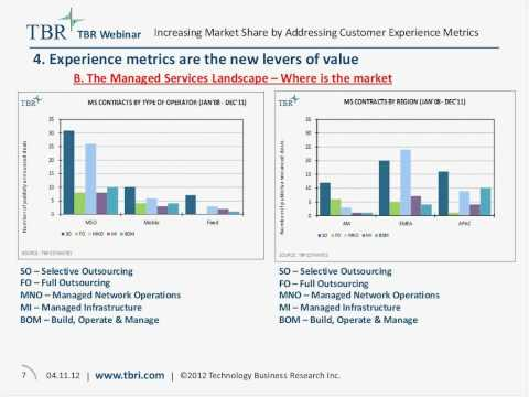Managed Services: Increasing Market Share by Addressing Customer Experience Metrics.wmv
