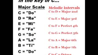 Ear Training: Learn the Major Scale (Do, Re, Mi) and Melodic Intervals