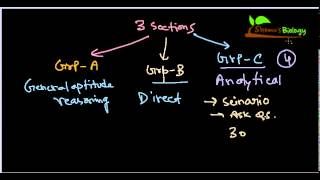 How to crack CSIR NET understanding the exam
