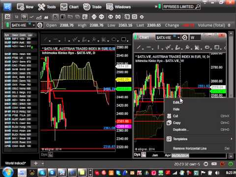 Ichimoku Global Stock Market Update - July 20,2014 Watch Argentina, Singapore, Denmark