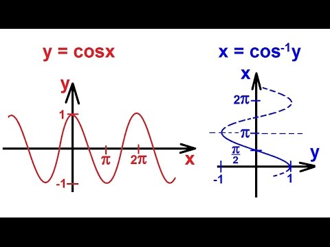 PreCalculus - Trigonometry (52 of 54) Inverse Cosine Function