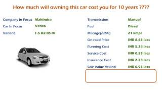 Mahindra Verito (1.5 D2 BS-IV) Ownership Cost - Price, Service Cost, Insurance (India Car Analysis)
