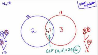 Venn Diagram for LCM and GCF