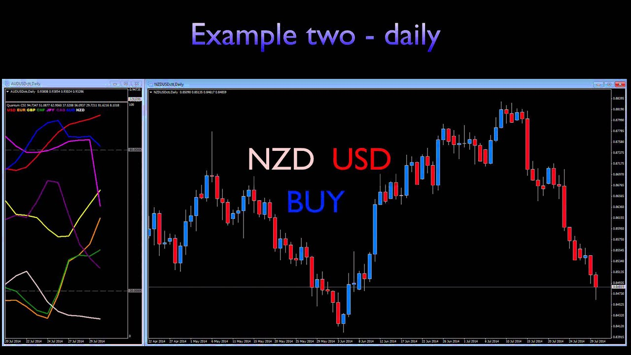 Currency strength meter trading system