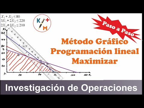 TIP de Investigación de Operaciones: Método Gráfico