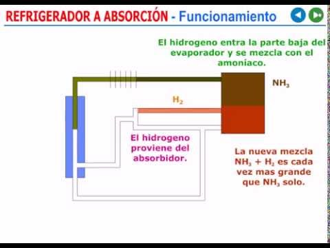 Refrigeración por absorcion (How Absorption Refrigeration Works)