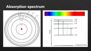 2.2 Hydrogen emission spectrum (SL)