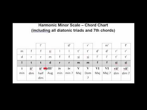 V158 Chord Chart - Harmonic Minor Scale with all Triads and 7th chords