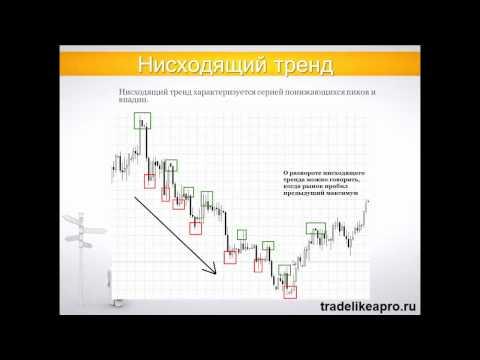 Форекс как торговать в примерах