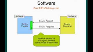 Introduction to Service Oriented Architecture - SOA