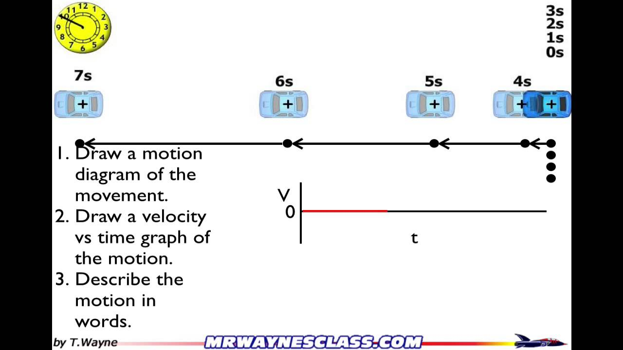 Motion Diagram Example 4