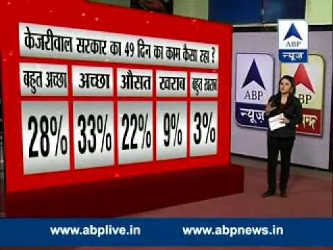 ABP News Opinion poll: BJP unlikely to reach majority mark in Delhi, AAP to get 28 seat