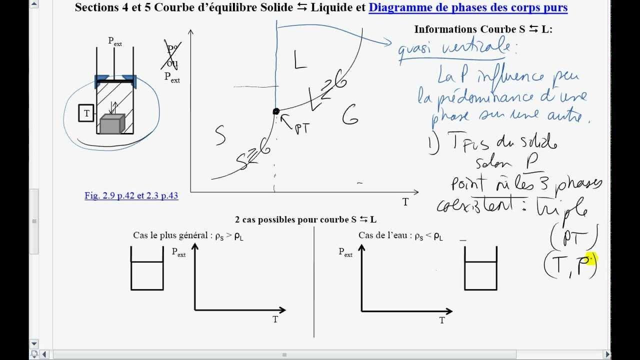 9-courbes D U0026 39  U00e9quilibre S  L  G - Diagramme De Phase