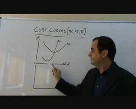 Cost Curves for Firms