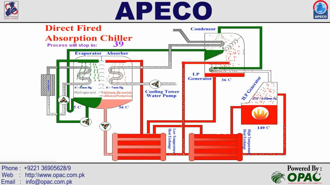 Direct Fired Absorption Chiller Kuwait Hvac Ksa Uae