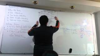 56-CCNP Switching 300-115 (Lecture 15 Part 1 ) By Eng-Ahmed Nabil - Arabic