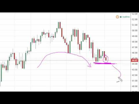 Oil Technical Analysis for July 20 2016 by FXEmpire.com
