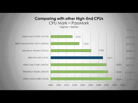 AMD FX6100 Processor   Benchmarks and Overview   HD