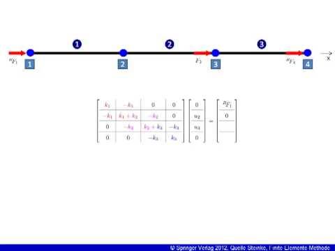 Finite-Elemente-Methode (FEM)