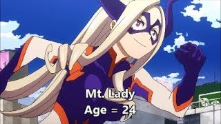 My Hero Academia All Characters Age Comparison