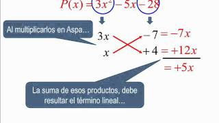 Factorización: ASPA SIMPLE