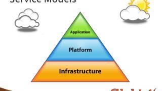 Part 1   Characteristics of Cloud Computing