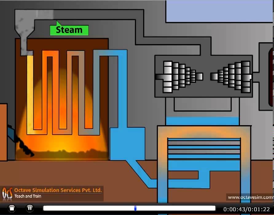 How Thermal Power Station Works By Ocs Www Octavesim Com