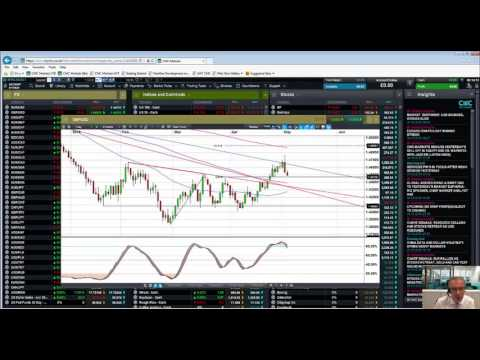 US dollar looks set for a rebound - 4th May 2016