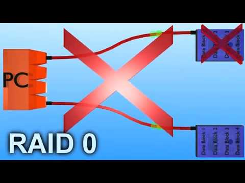 raid data recovery protection