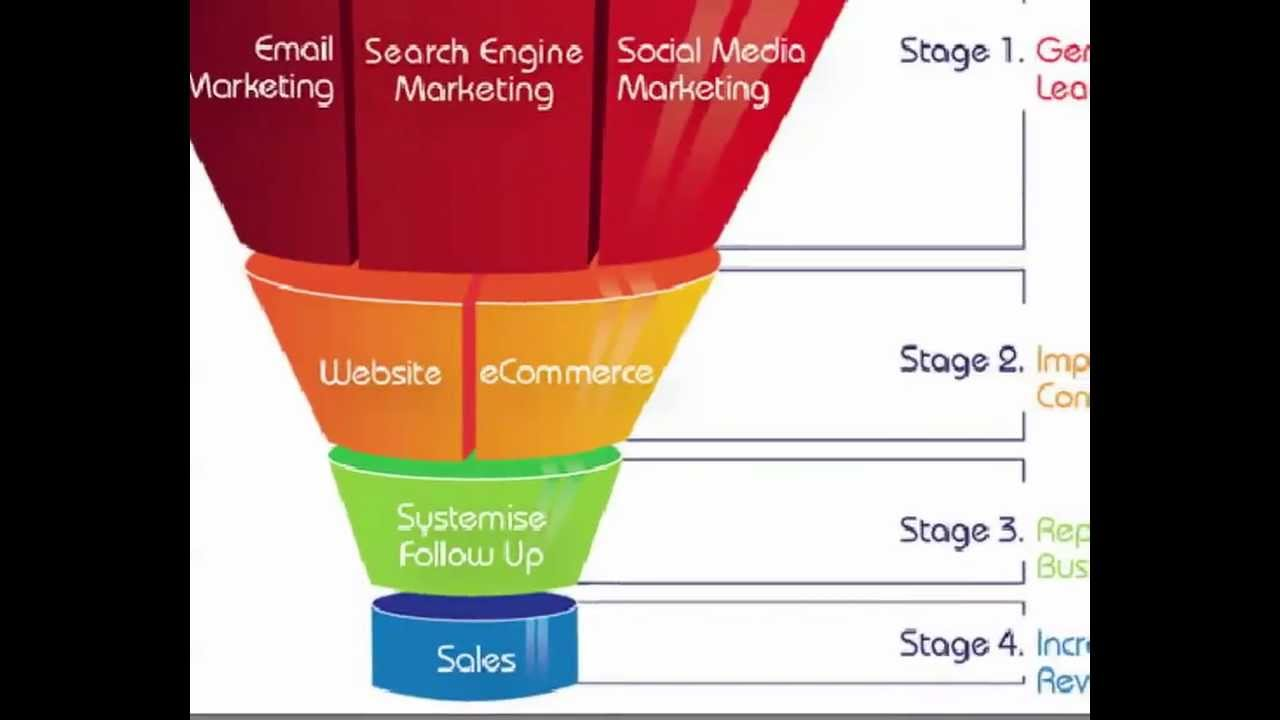 double your dating sales funnel images