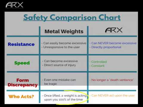 ARX Academy | Safety Comparison Chart (Weights vs ARX)