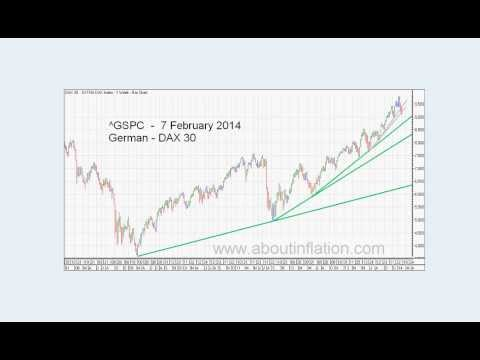 World Indices Trend Lines - DJ30, S&P 500, Nasdaq 100, Gold and Silver Index weekly 2014 February 7