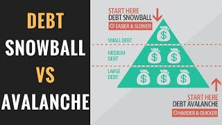 Debt Snowball Vs Debt Avalanche | Which is the Best Debt Payoff Strategy?