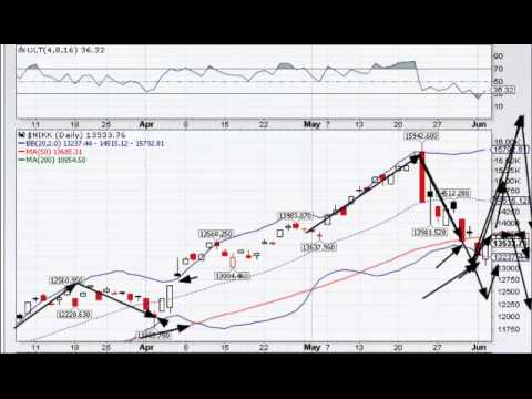 The Nikkei Crash, NASDAQ, & TSX 06-04-2013
