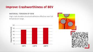 Structural Adhesives for Battery Electric Vehicles