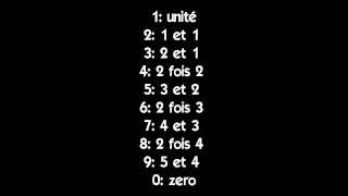 Cours n°2 - L'alphabet phonétique & leurs chiffres.
