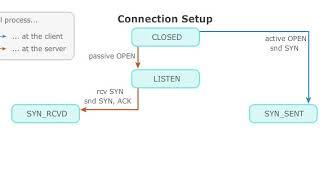 Computer Networks und connection setup