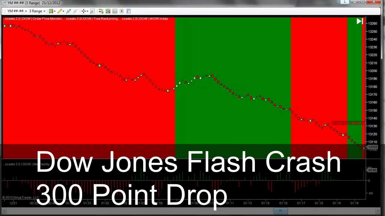 FlashCrash Dow Jones 300 point Drop 20th Dec 2012 - YouTube