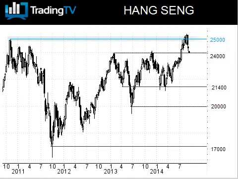 Le Hang Seng échoue sur ses plus hauts, comme le NIKKEI