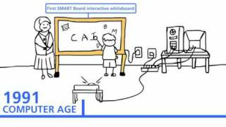 La historia de la tecnología en la educación...