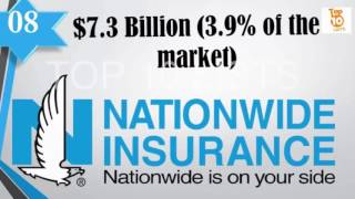 Best life insurance company in US   Nationwide insurance