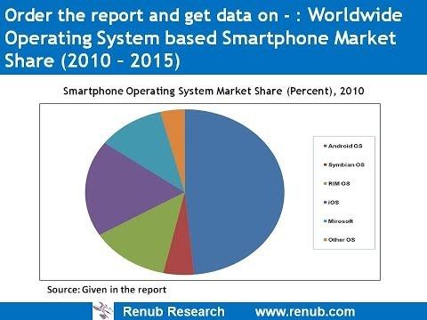 India Smartphone Market & Operating System Analysis Forecast